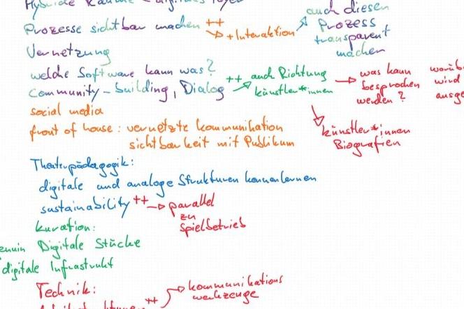 Foto eines Notizzettels auf dem in mehreren Farben handschriftlich Ideen stehen.